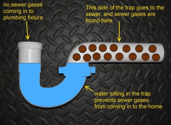Sewer odor diagram